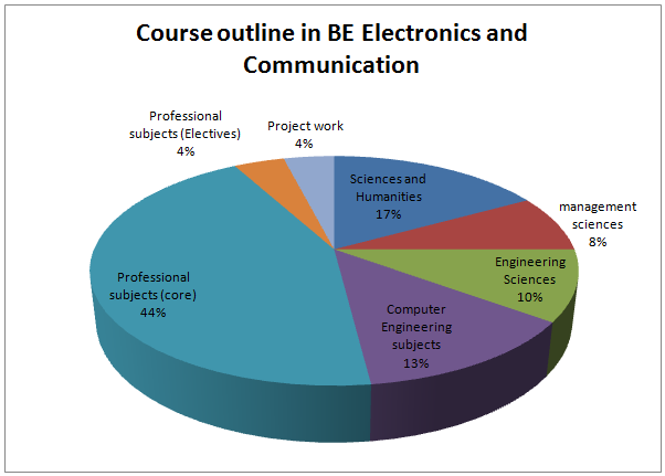 Course Outline of BE Elec. & Comm.